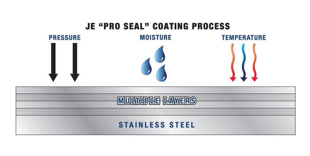 CoatingProcess