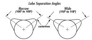 The lobe separation angle or LSA is the angle in camshaft degrees between the maximum lift points, or centerlines, of the intake and exhaust lobes.