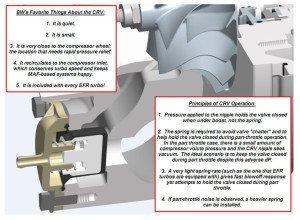 CRV Operation Principles and Advantages