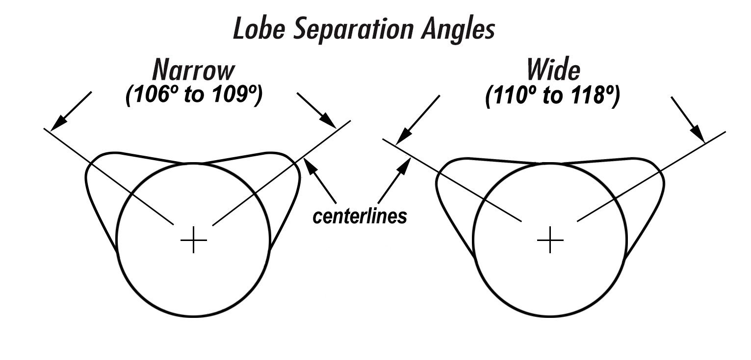 Erson order their raw cores in two-degree lobe separation increments and  also with differing